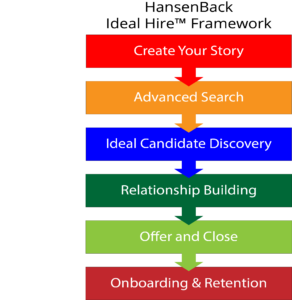 HansenBack Ideal Hire Framework